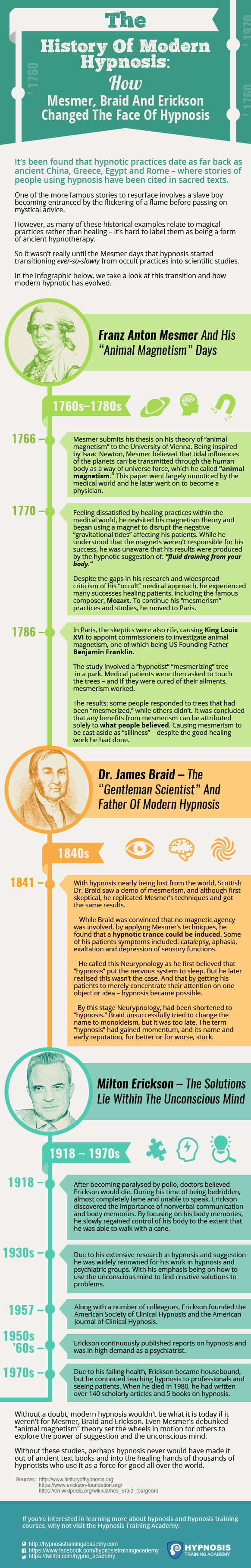 history of hypnosis infographic