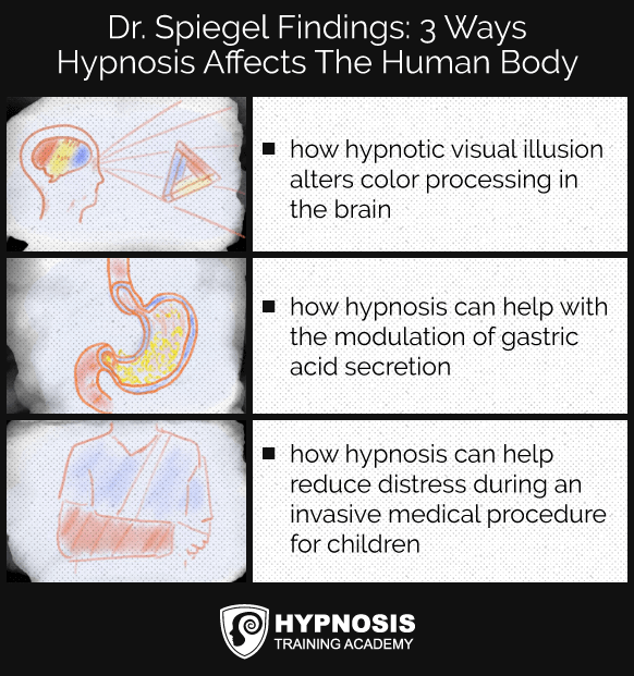 dr.spiegel hypnosis research findings