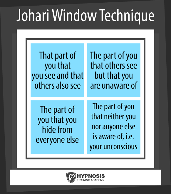 stage of competence model johari window technique